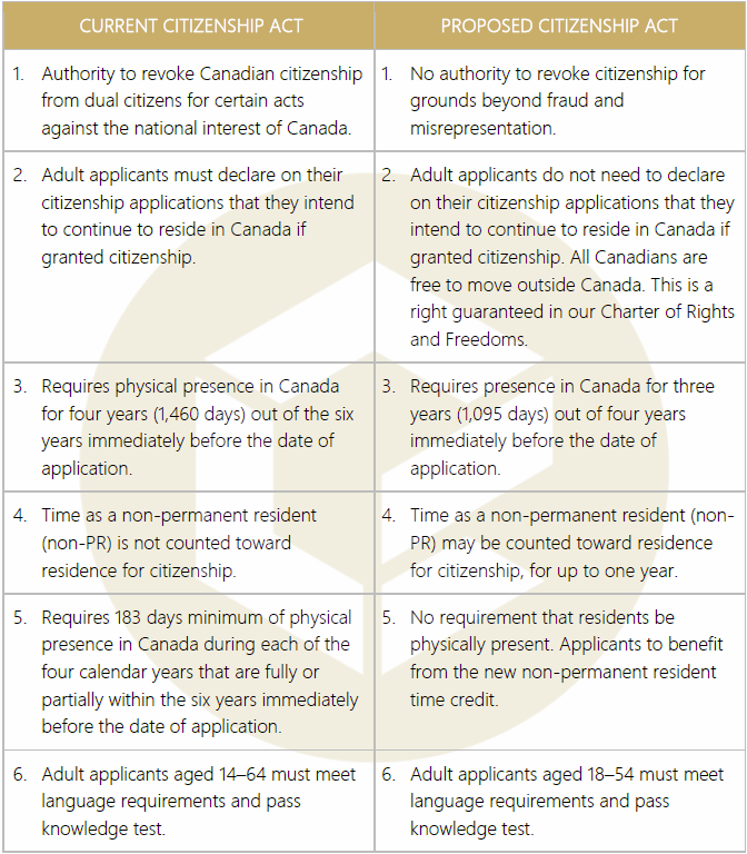 Citizenship Act Proposed Changes Table