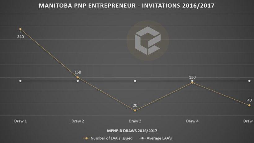 mpnp-b-laa-feb-17