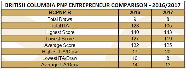 bcpnp-b-compare-sep-17