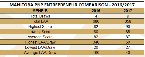 mpnp-b-comparison-september-2017