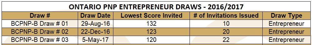 ontario-pnp-entrepreneur-draws-2016-2017