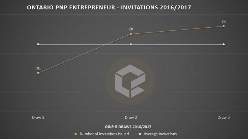 ontario-pnp-entrepreneur-invitations-2016-2017