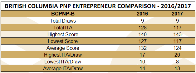 bcpnp-b-table-october-17